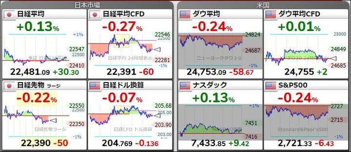 株価の状況20180528