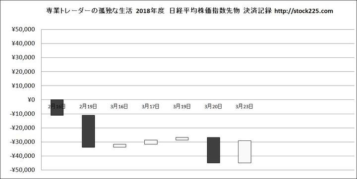 決済記録グラフ20180323