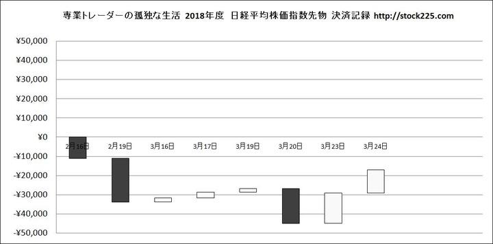 決済記録グラフ20180324