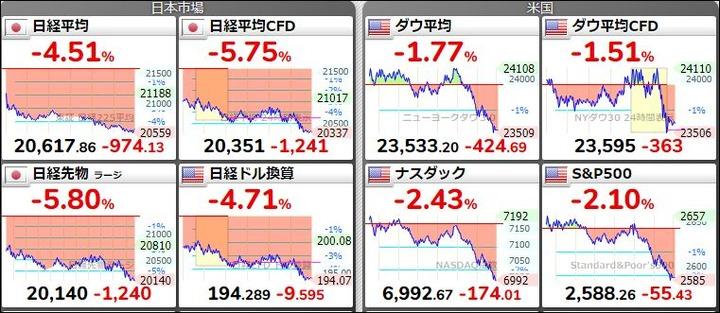 昨日の株価の動き20180324
