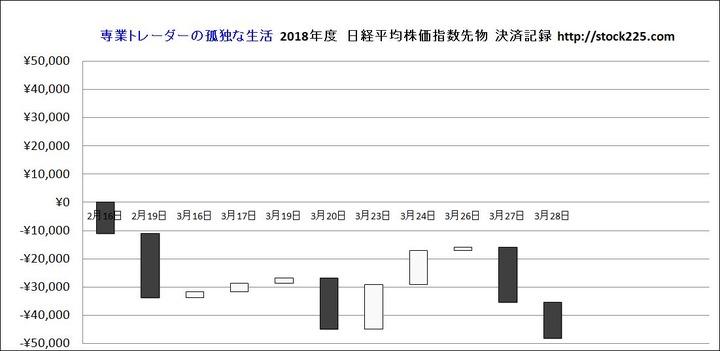 決済記録グラフ20180329